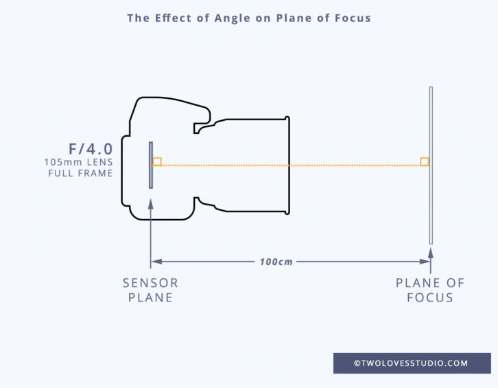 A diagram of the Effect of angle on plane focus
