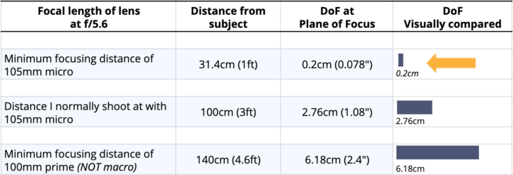 Focal length of lens diagram