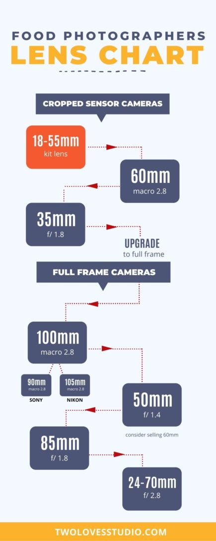 A flow chart of which lenses to buy for food photography.